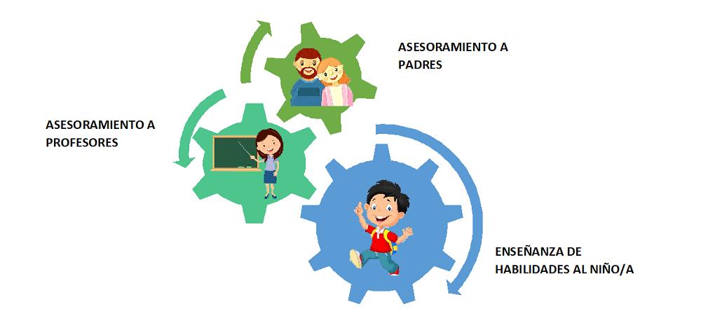 La intervención con menores diagnosticados con Trastornos por Déficit de Atención con o sin Hiperactividad se basa en tres pilares: Asesoramiento a padres, Asesoramiento a profesores y Enseñanzas de habilidades al niño o niña